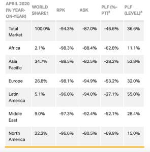 IATA International Passenger Markets
